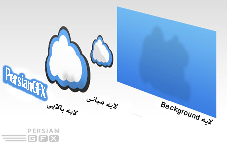 [تصویر:  1261556747_photoshop-layers-diagram.jpg]